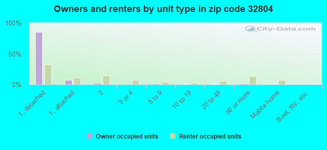 Owners and renters by unit type in zip code 32804