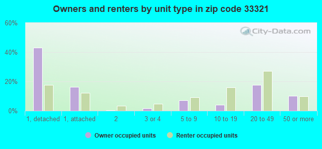 Owners and renters by unit type in zip code 33321