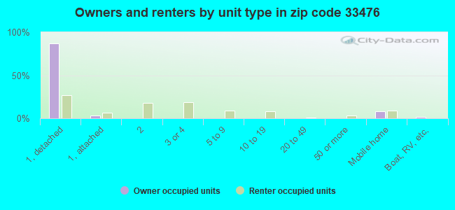 Owners and renters by unit type in zip code 33476