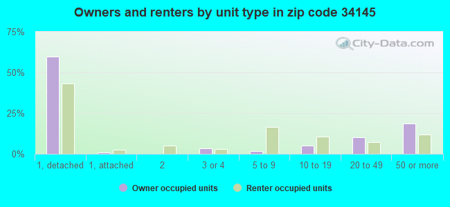 Owners and renters by unit type in zip code 34145