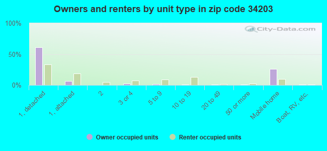 Owners and renters by unit type in zip code 34203