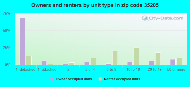 Owners and renters by unit type in zip code 35205