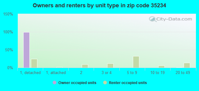 Owners and renters by unit type in zip code 35234