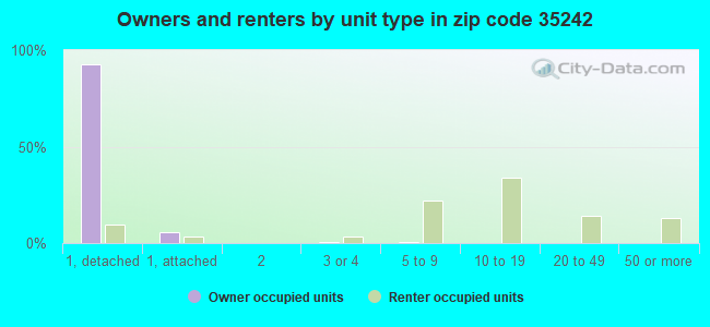 Owners and renters by unit type in zip code 35242