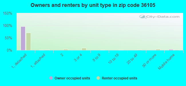 Owners and renters by unit type in zip code 36105