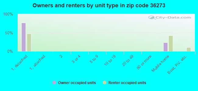 Owners and renters by unit type in zip code 36273