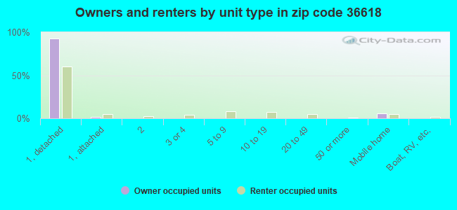 Owners and renters by unit type in zip code 36618