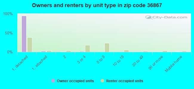 Owners and renters by unit type in zip code 36867