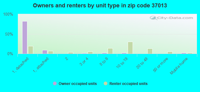 Owners and renters by unit type in zip code 37013