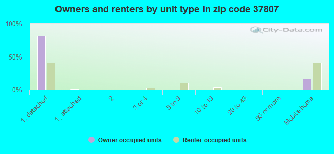 Owners and renters by unit type in zip code 37807