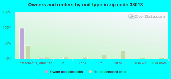 Owners and renters by unit type in zip code 38018