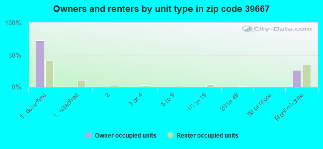 Owners and renters by unit type in zip code 39667