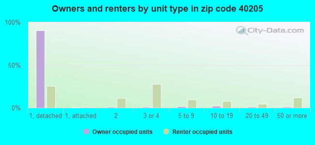 Owners and renters by unit type in zip code 40205