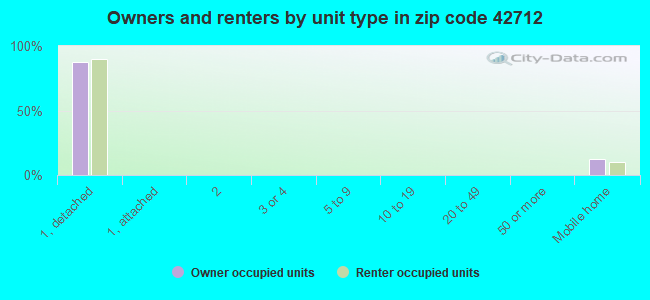 Owners and renters by unit type in zip code 42712