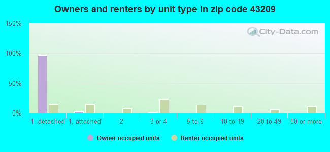 Owners and renters by unit type in zip code 43209