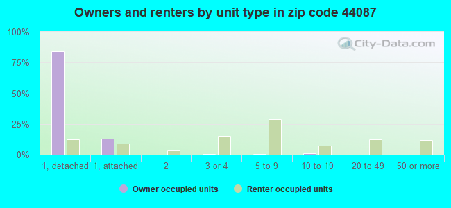 Owners and renters by unit type in zip code 44087