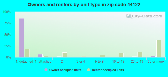 Owners and renters by unit type in zip code 44122