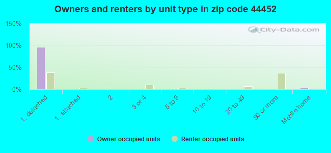 Owners and renters by unit type in zip code 44452