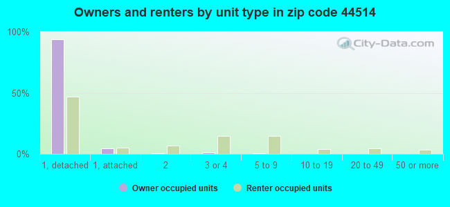 Owners and renters by unit type in zip code 44514