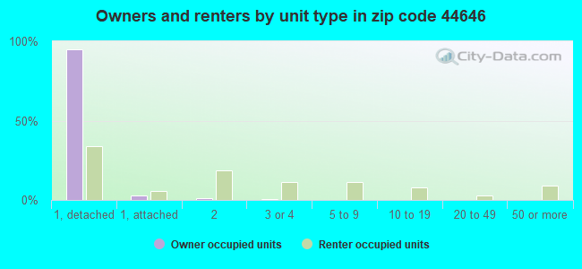 Owners and renters by unit type in zip code 44646