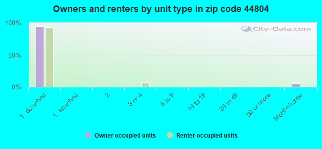 Owners and renters by unit type in zip code 44804