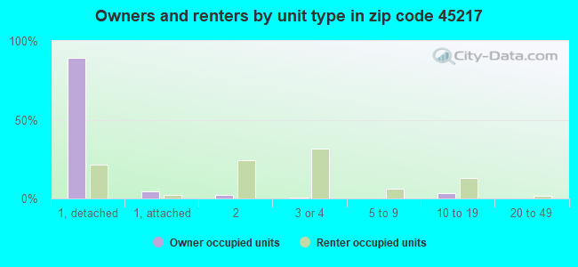 Owners and renters by unit type in zip code 45217