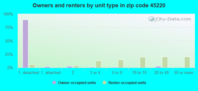Owners and renters by unit type in zip code 45220