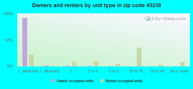 Owners and renters by unit type in zip code 45238