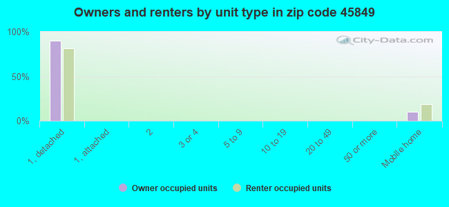 Owners and renters by unit type in zip code 45849