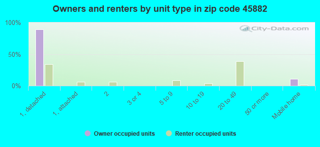 Owners and renters by unit type in zip code 45882
