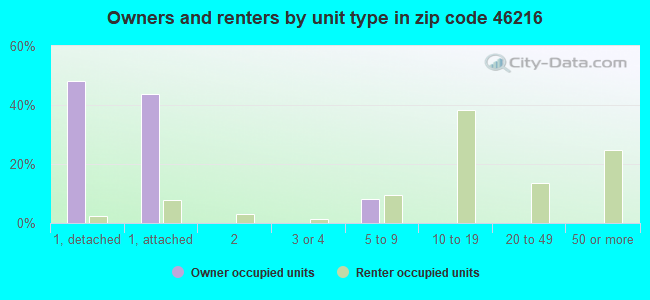 Owners and renters by unit type in zip code 46216