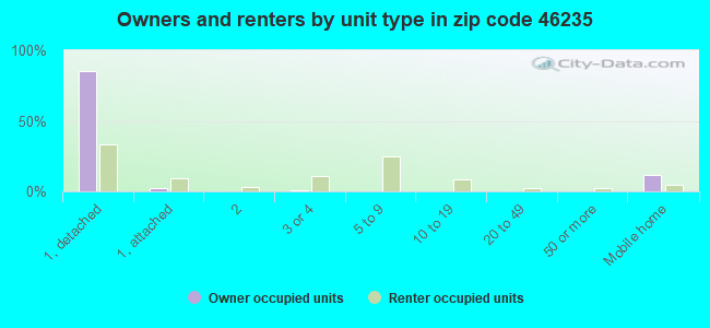 Owners and renters by unit type in zip code 46235