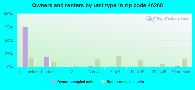 Owners and renters by unit type in zip code 46268