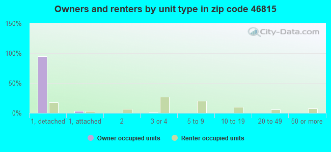 Owners and renters by unit type in zip code 46815