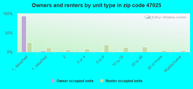 Owners and renters by unit type in zip code 47025