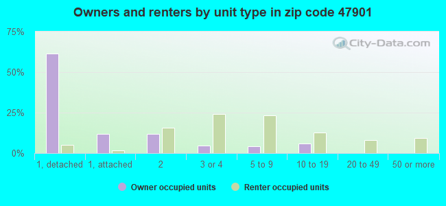 Owners and renters by unit type in zip code 47901