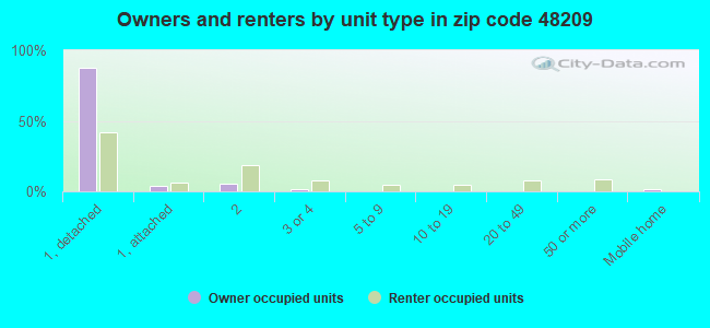 Owners and renters by unit type in zip code 48209