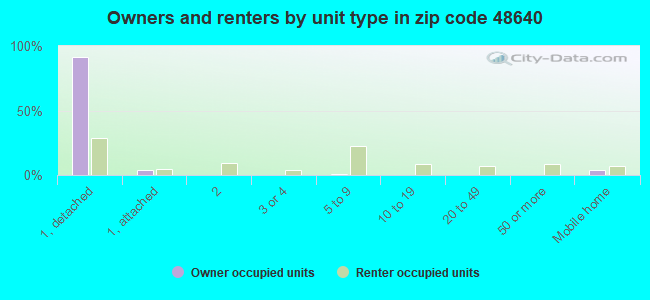Owners and renters by unit type in zip code 48640