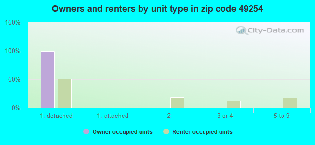 Owners and renters by unit type in zip code 49254