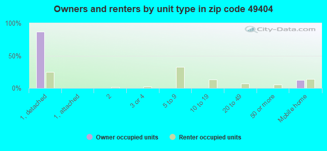 Owners and renters by unit type in zip code 49404