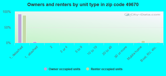 Owners and renters by unit type in zip code 49670