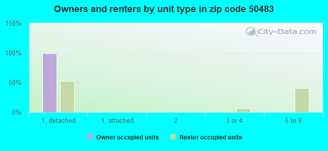 Owners and renters by unit type in zip code 50483