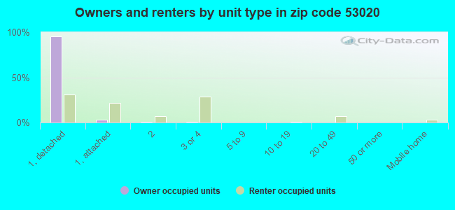 Owners and renters by unit type in zip code 53020