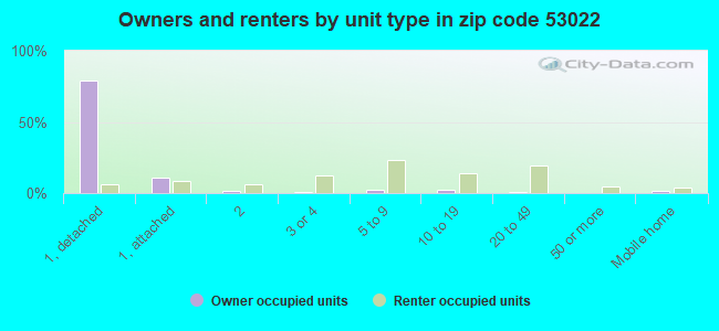 Owners and renters by unit type in zip code 53022