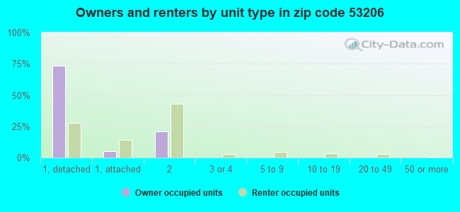 Owners and renters by unit type in zip code 53206