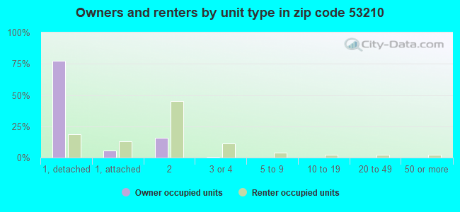 Owners and renters by unit type in zip code 53210