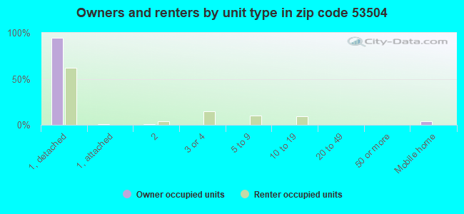 Owners and renters by unit type in zip code 53504