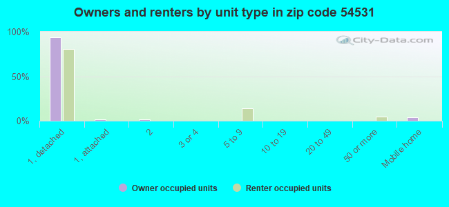 Owners and renters by unit type in zip code 54531