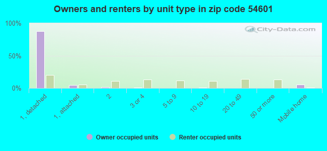 Owners and renters by unit type in zip code 54601