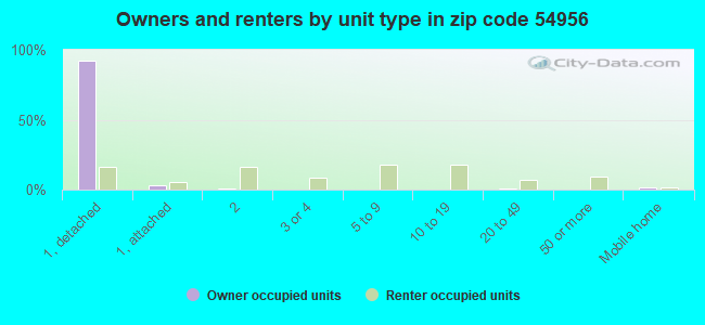 Owners and renters by unit type in zip code 54956